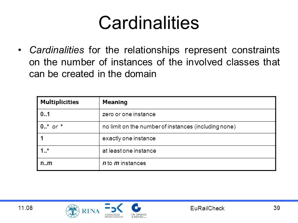 11.08 EuRailCheck 39 Cardinalities Cardinalities for the relationships represent constraints on the number of instances of the involved classes that can be created in the domain MultiplicitiesMeaning 0..1zero or one instance 0..* or *no limit on the number of instances (including none) 1exactly one instance 1..*at least one instance n..mn to m instances