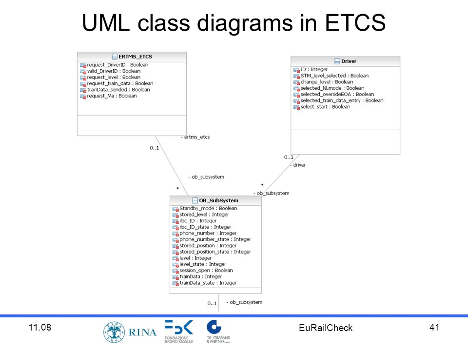 11.08 EuRailCheck 41 UML class diagrams in ETCS