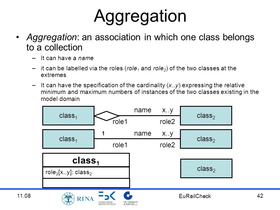 11.08 EuRailCheck 42 Aggregation Aggregation: an association in which one class belongs to a collection –It can have a name –it can be labelled via the roles (role 1 and role 2 ) of the two classes at the extremes –It can have the specification of the cardinality (x..y) expressing the relative minimum and maximum numbers of instances of the two classes existing in the model domain x..y role2role1 name class 1 class 2 x..y role2role1 name class 1 class 2 1 class 1 role 2 [x..y]: class 2 class 2