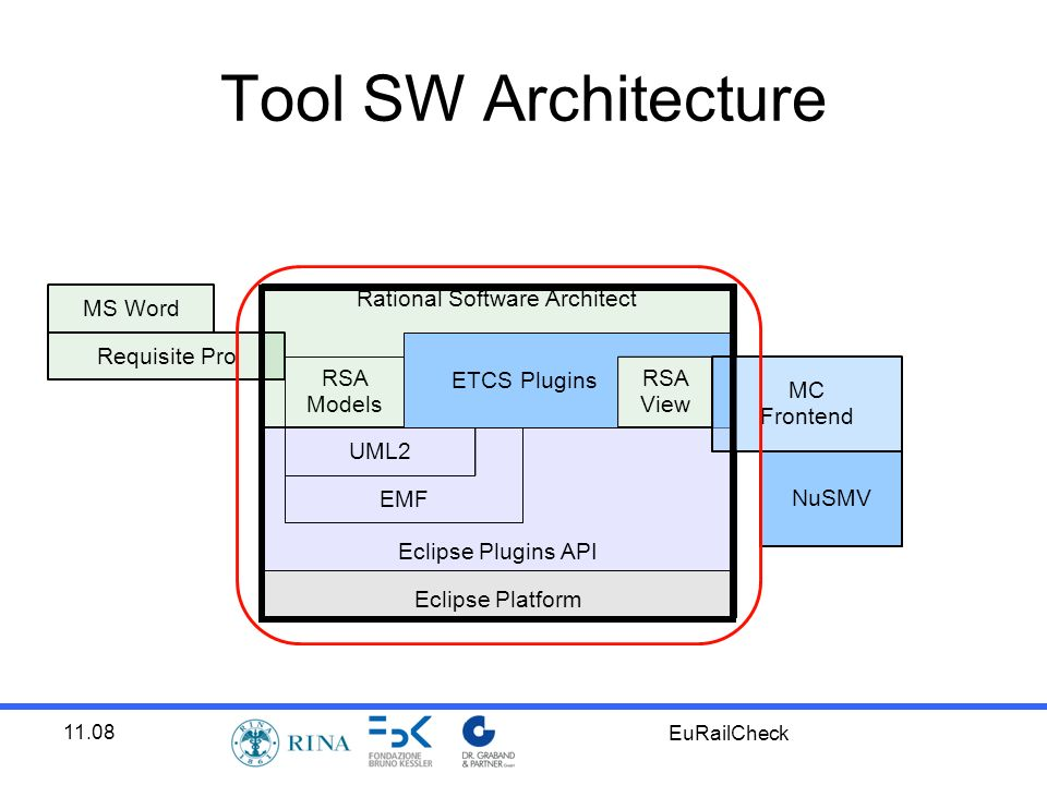 11.08 EuRailCheck Tool SW Architecture Eclipse Platform Requisite Pro RSA Models Rational Software Architect Eclipse Plugins API EMF MS Word NuSMV UML2 RSA View ETCS Plugins MC Frontend