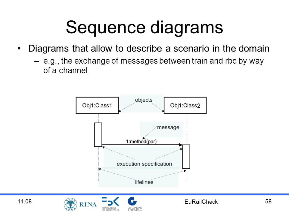11.08 EuRailCheck 58 Sequence diagrams Diagrams that allow to describe a scenario in the domain –e.g., the exchange of messages between train and rbc by way of a channel 2