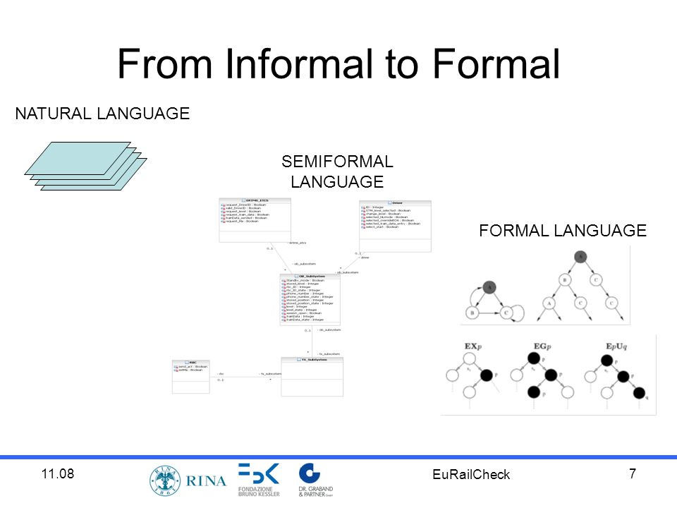 11.08 EuRailCheck 7 From Informal to Formal NATURAL LANGUAGE SEMIFORMAL LANGUAGE FORMAL LANGUAGE
