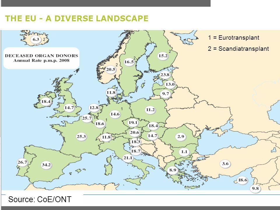 THE EU - A DIVERSE LANDSCAPE Source: CoE/ONT 1 2 2 2 2 2 1 = Eurotransplant 2 = Scandiatransplant 1 1 1 1 1 1