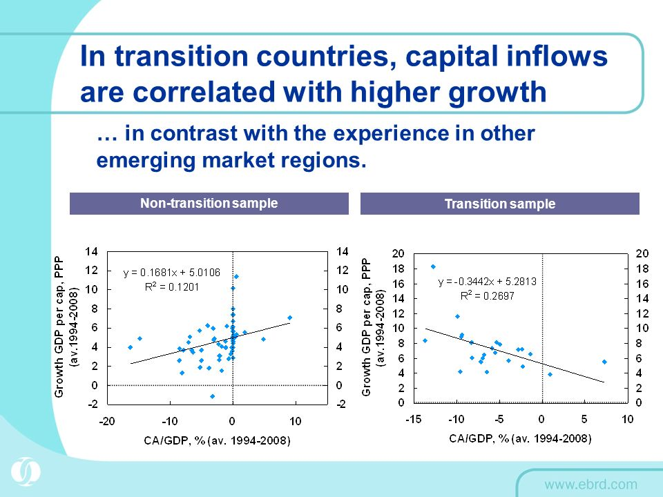 In transition countries, capital inflows are correlated with higher growth … in contrast with the experience in other emerging market regions.