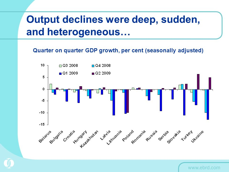 Output declines were deep, sudden, and heterogeneous… Quarter on quarter GDP growth, per cent (seasonally adjusted)