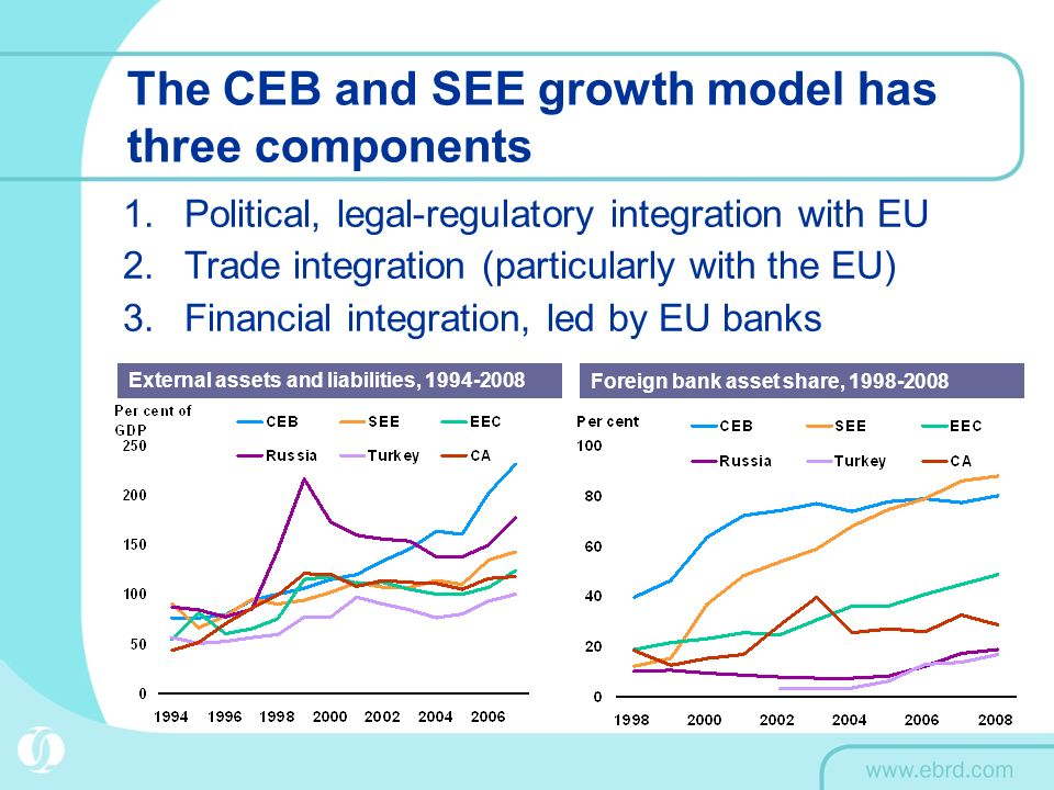 The CEB and SEE growth model has three components 1.Political, legal-regulatory integration with EU 2.Trade integration (particularly with the EU) 3.Financial integration, led by EU banks External assets and liabilities, 1994-2008 Foreign bank asset share, 1998-2008