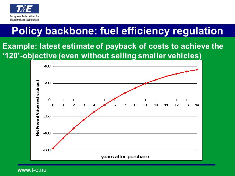 Policy backbone: fuel efficiency regulation Example: latest estimate of payback of costs to achieve the 120-objective (even without selling smaller vehicles)
