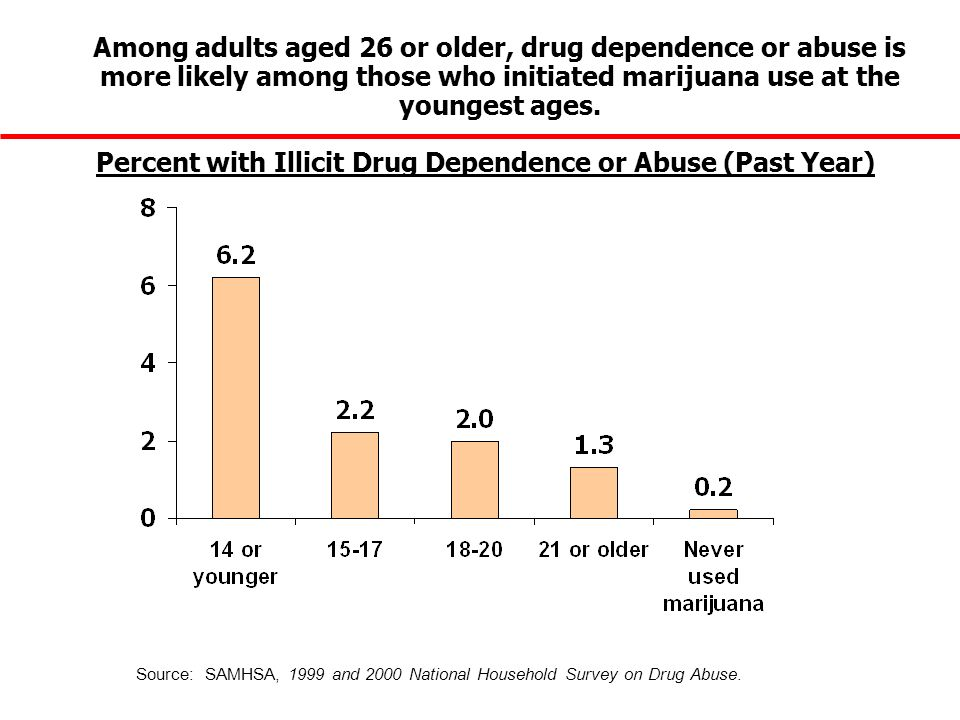 Among adults aged 26 or older, drug dependence or abuse is more likely among those who initiated marijuana use at the youngest ages.