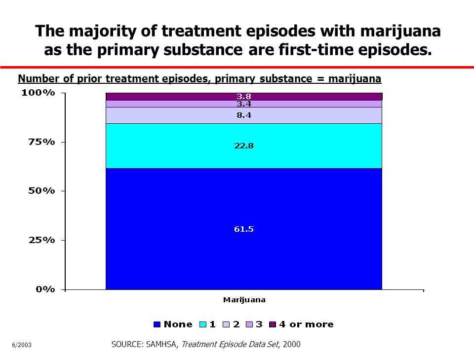 Number of prior treatment episodes, primary substance = marijuana SOURCE: SAMHSA, Treatment Episode Data Set, 2000 6/2003 The majority of treatment episodes with marijuana as the primary substance are first-time episodes.