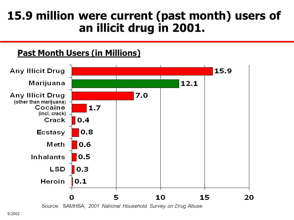 15.9 million were current (past month) users of an illicit drug in 2001.