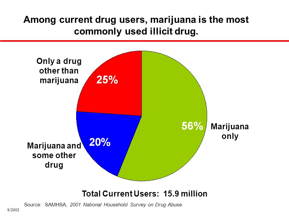 Marijuana only Marijuana and some other drug Only a drug other than marijuana Among current drug users, marijuana is the most commonly used illicit drug.