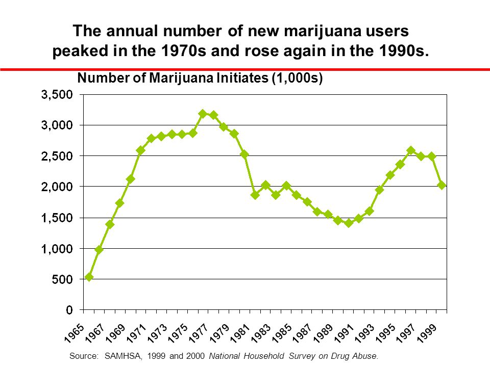 Number of Marijuana Initiates (1,000s) The annual number of new marijuana users peaked in the 1970s and rose again in the 1990s.
