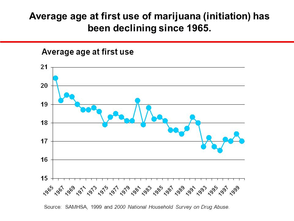 Average age at first use Average age at first use of marijuana (initiation) has been declining since 1965.