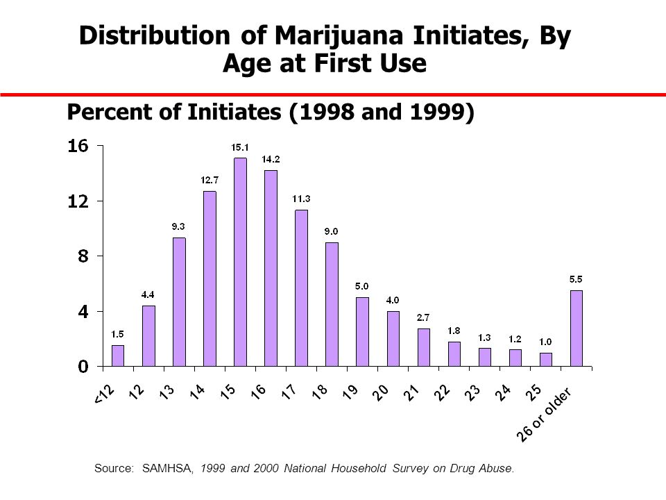 Distribution of Marijuana Initiates, By Age at First Use Percent of Initiates (1998 and 1999) Source: SAMHSA, 1999 and 2000 National Household Survey on Drug Abuse.