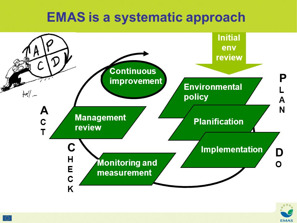 Management review EMAS is a systematic approach Environmental policy Planification Implementation Monitoring and measurement Continuous improvement Initial env review PLANPLAN DODO CHECKCHECK ACTACT
