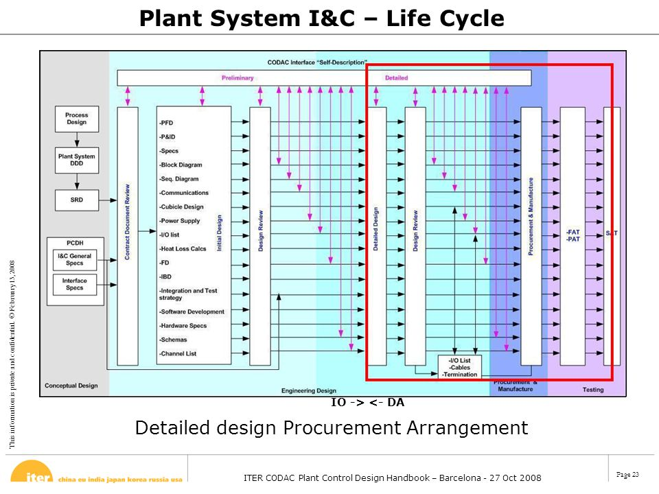 This information is private and confidential. © February 13, 2008 ITER CODAC Plant Control Design Handbook – Barcelona - 27 Oct 2008 Page 23 Plant Sys