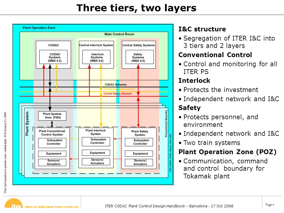 This information is private and confidential. © February 13, 2008 ITER CODAC Plant Control Design Handbook – Barcelona - 27 Oct 2008 Page 4 I&C struct