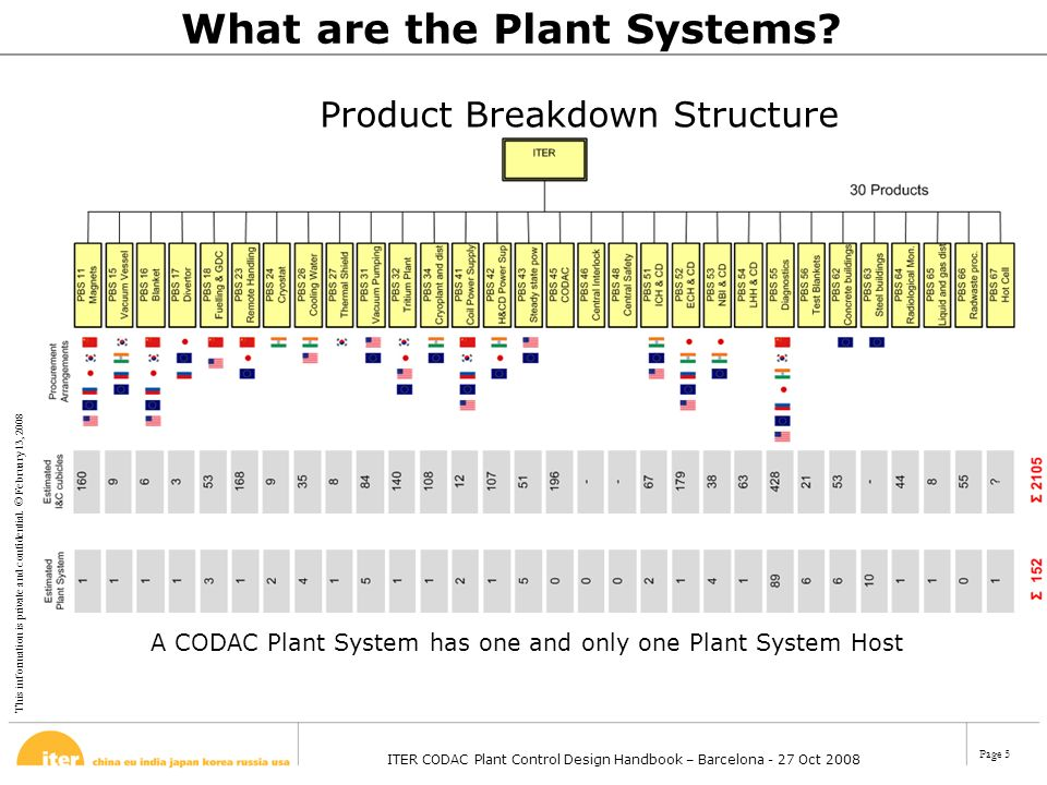 This information is private and confidential. © February 13, 2008 ITER CODAC Plant Control Design Handbook – Barcelona - 27 Oct 2008 Page 5 A CODAC Pl