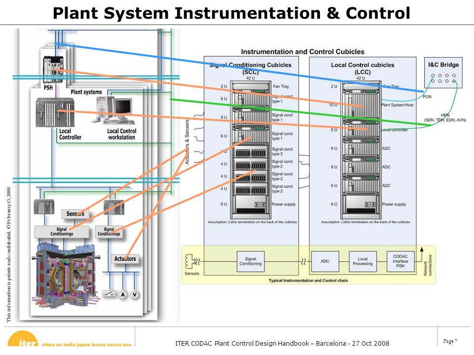 This information is private and confidential. © February 13, 2008 ITER CODAC Plant Control Design Handbook – Barcelona - 27 Oct 2008 Page 7 Plant Syst