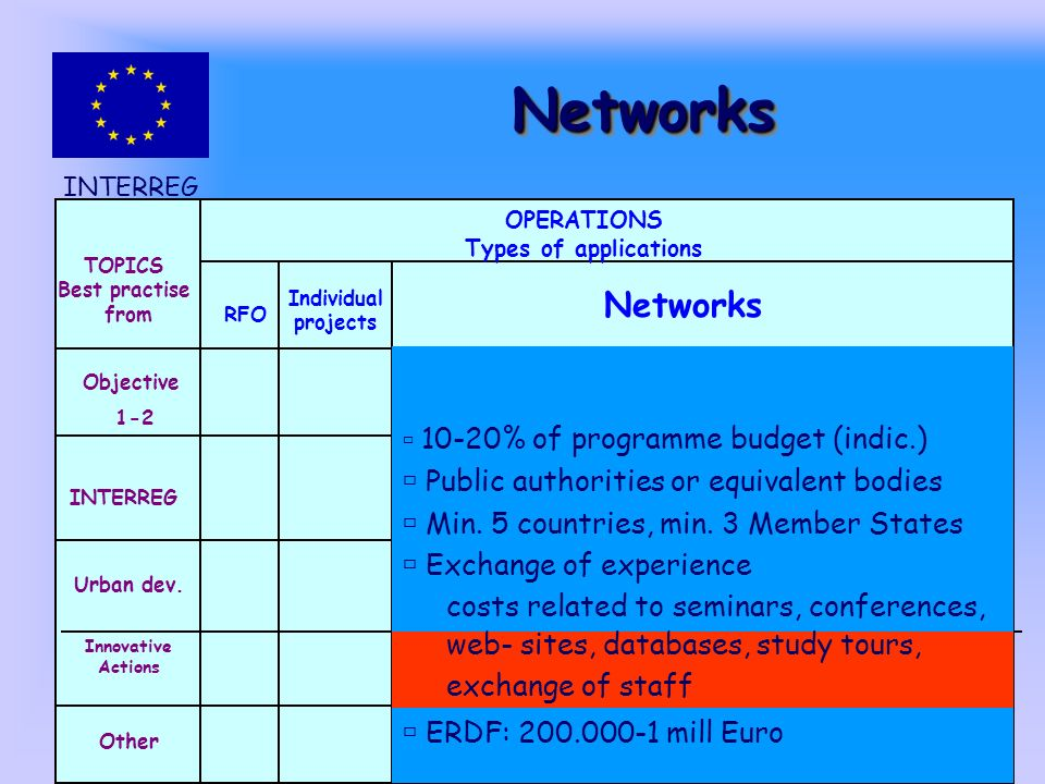 INTERREG III C NetworksNetworks TOPICS Best practise from Objective 1-2 INTERREG Urban dev.