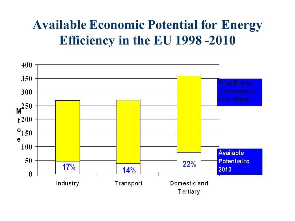 Available Economic Potential for Energy Efficiency in the EU 1998 -2010