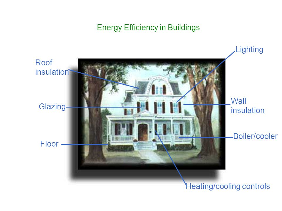 Floor Heating/cooling controls Boiler/cooler Wall insulation Lighting Glazing Roof insulation Energy Efficiency in Buildings