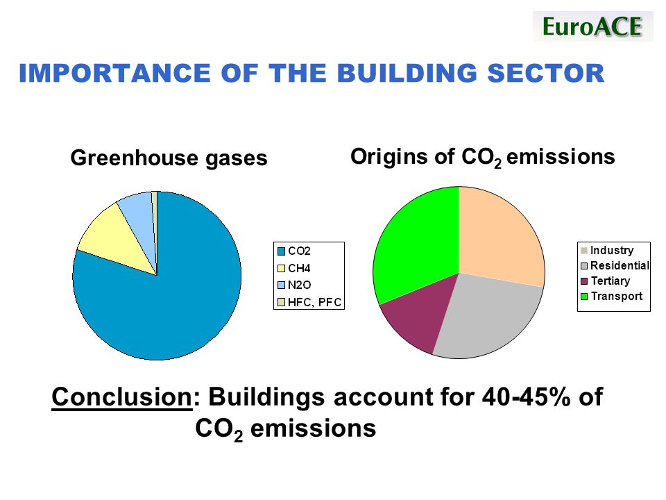 IMPORTANCE OF THE BUILDING SECTOR Conclusion: Buildings account for 40-45% of CO 2 emissions Industry Residential Tertiary Transport Greenhouse gases Origins of CO 2 emissions
