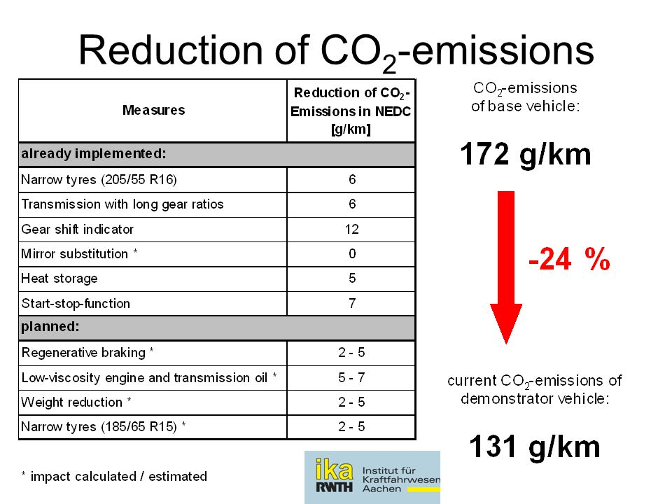 Reduction of CO 2 -emissions