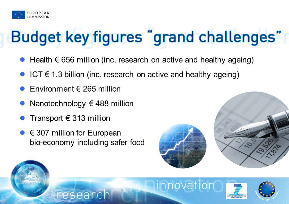Health 656 million (inc. research on active and healthy ageing) ICT 1.3 billion (inc.