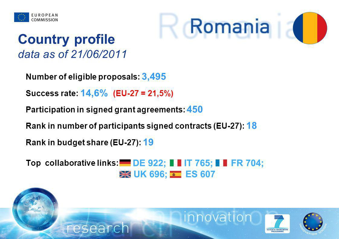 Country profile data as of 21/06/2011 Number of eligible proposals: 3,495 Success rate: 14,6% (EU-27 = 21,5%) Participation in signed grant agreements: 450 Rank in number of participants signed contracts (EU-27): 18 Rank in budget share (EU-27): 19 Top collaborative links:
