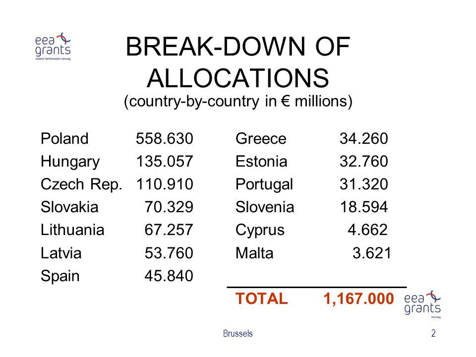 Brussels2 BREAK-DOWN OF ALLOCATIONS Poland558.630 Hungary135.057 Czech Rep.110.910 Slovakia 70.329 Lithuania 67.257 Latvia 53.760 Spain 45.840 Greece 34.260 Estonia 32.760 Portugal 31.320 Slovenia 18.594 Cyprus 4.662 Malta 3.621 TOTAL 1,167.000 (country-by-country in millions)