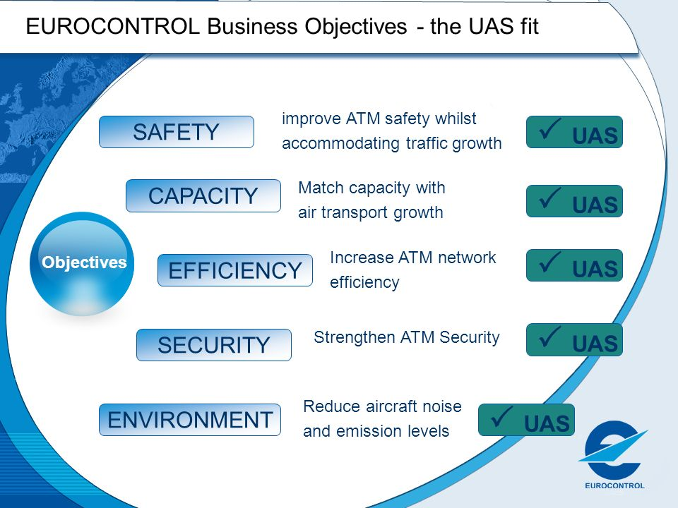 EUROCONTROL Business Objectives - the UAS fit Objectives Match capacity with air transport growth CAPACITY improve ATM safety whilst accommodating tra