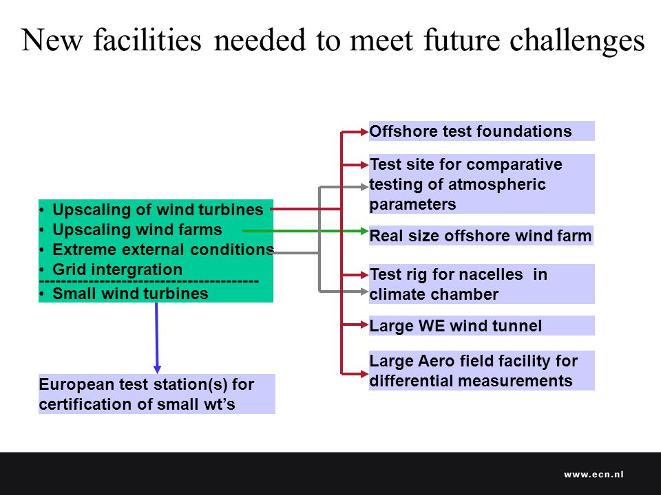 New facilities needed to meet future challenges Upscaling of wind turbines Upscaling wind farms Extreme external conditions Grid intergration Small wind turbines European test station(s) for certification of small wts Real size offshore wind farm Test site for comparative testing of atmospheric parameters Test rig for nacelles in climate chamber Offshore test foundations Large WE wind tunnel Large Aero field facility for differential measurements