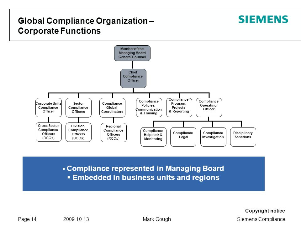 Siemens Compliance Protection notice / Copyright notice Copyright notice 2009-10-13Mark GoughPage 14 Global Compliance Organization – Corporate Functions Corporate Units Compliance Officer Sector Compliance Officers Compliance Policies, Communication & Training Compliance Program, Projects & Reporting Compliance Operating Officer Disciplinary Sanctions Compliance Helpdesk & Monitoring Compliance Investigation Regional Compliance Officers (RCOs) Compliance Legal Division Compliance Officers (DCOs) Chief Compliance Officer Cross Sector Compliance Officers (DCOs) Compliance Global Coordinators Compliance represented in Managing Board Embedded in business units and regions Member of the Managing Board General Counsel