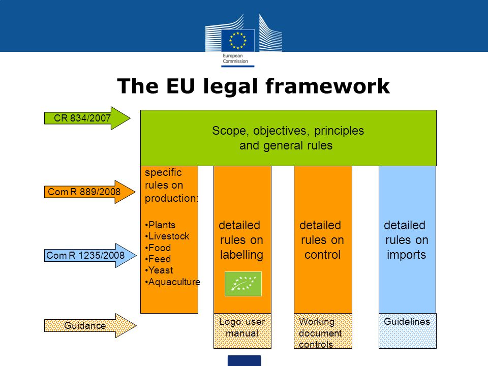 The EU legal framework CR 834/2007 Com R 889/2008 Com R 1235/2008 Guidance Scope, objectives, principles and general rules specific rules on production: Plants Livestock Food Feed Yeast Aquaculture detailed rules on imports detailed rules on labelling detailed rules on control GuidelinesWorking document controls Logo: user manual