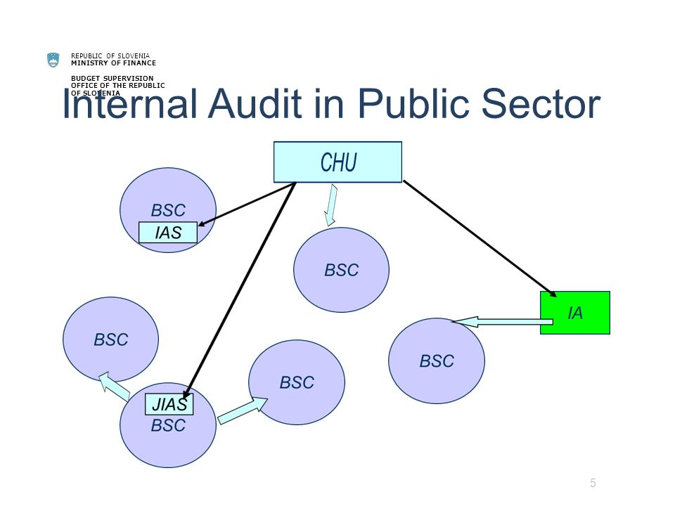 REPUBLIC OF SLOVENIA MINISTRY OF FINANCE BUDGET SUPERVISION OFFICE OF THE REPUBLIC OF SLOVENIA Strategy on PIFC 2011 – 2015 After the implementation of the project IT support will be available to all IAS in public sector 4.Internal audit incentives Salaries comparable with SAI Why.