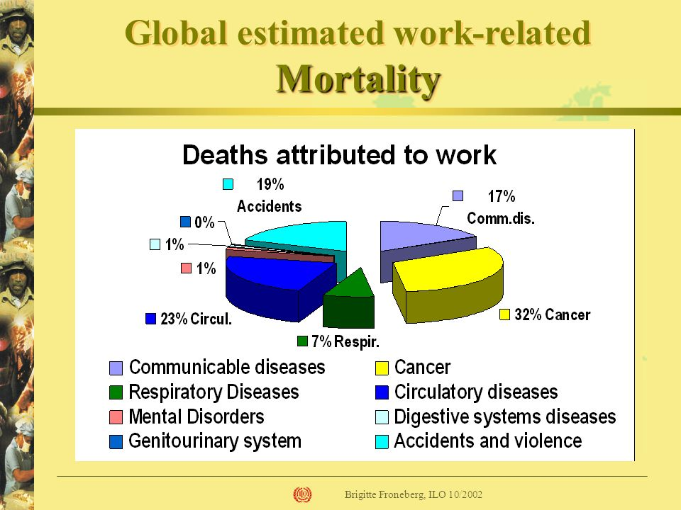 Industrialized SafeWork – Priorities in Industrialized Countries Stress Ageing workforce Right to know Chemicals Ergonomics Management and safety culture Occupational health services New technologies etc.