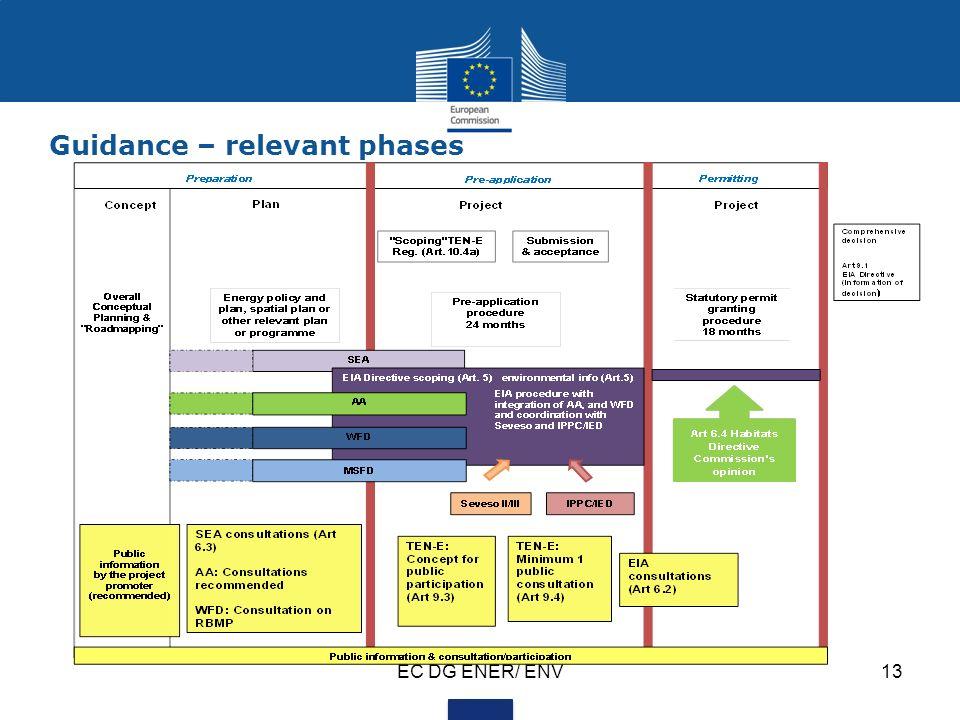 EC DG ENER/ ENV13 Guidance – relevant phases