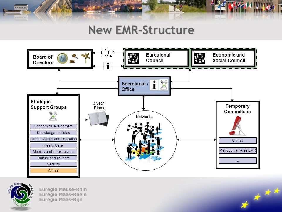 New EMR-Structure Economic Development Knowledge Institutes Labour Market and Education Health Care Mobility and Infrastructure Culture and Tourism Security Climat Metropolitan Area EMR … Economic and Social Council Temporary Committees Secretariat / Office Strategic Support Groups 3-year- Plans Board of Directors Euregional Council Networks