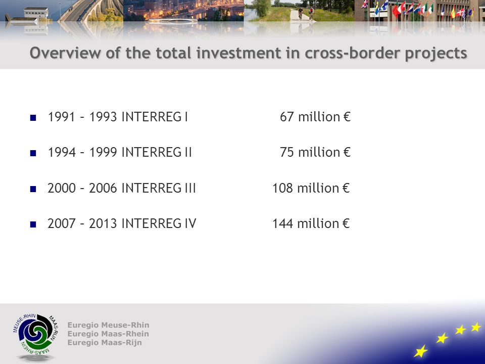 Overview of the total investment in cross-border projects 1991 – 1993 INTERREG I 67 million 1994 – 1999 INTERREG II 75 million 2000 – 2006 INTERREG III108 million 2007 – 2013 INTERREG IV144 million