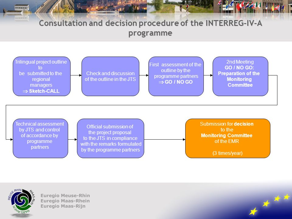 Consultation and decision procedure of the INTERREG-IV-A programme Trilingual project outline to be submitted to the regional Trilingual project outline to be submitted to the regional managers Sketch-CALL Check and discussion of the outline in the JTS First assessment of the outline by the programme partners GO / NO GO 2nd Meeting GO / NO GO: Preparation of the Monitoring Committee Technical assessment by JTS and control of accordance by programme partners Official submission of the project proposal to the JTS in compliance with the remarks formulated by the programme partners Submission for decision to the Monitoring Committee of the EMR (3 times/year)