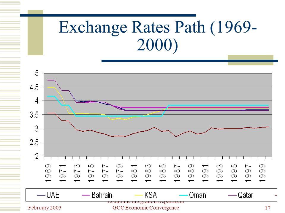 February 2003 Economic Integration Department GCC Economic Convergence17 Exchange Rates Path (1969- 2000)