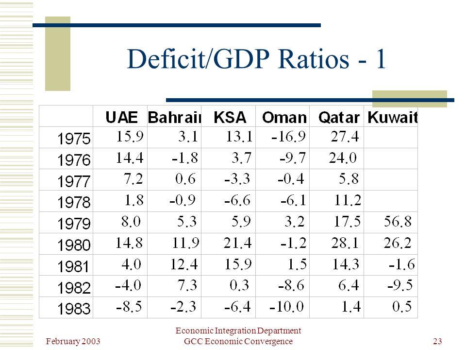 February 2003 Economic Integration Department GCC Economic Convergence23 Deficit/GDP Ratios - 1