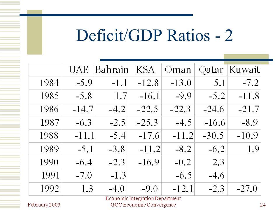 February 2003 Economic Integration Department GCC Economic Convergence24 Deficit/GDP Ratios - 2