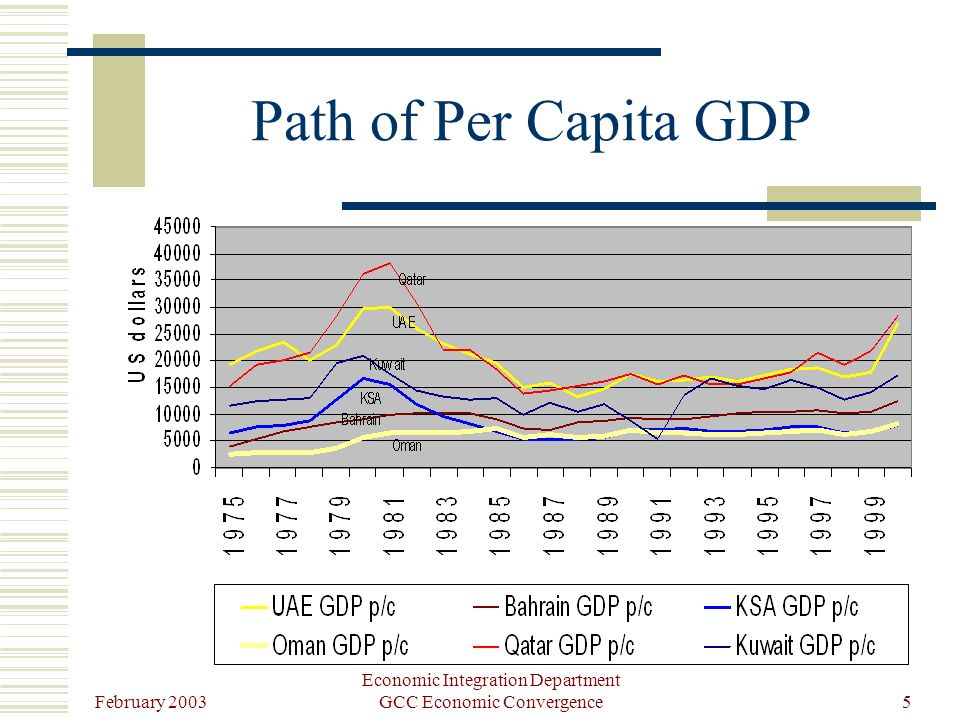 February 2003 Economic Integration Department GCC Economic Convergence5 Path of Per Capita GDP