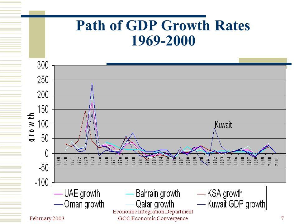 February 2003 Economic Integration Department GCC Economic Convergence7 Path of GDP Growth Rates 1969-2000