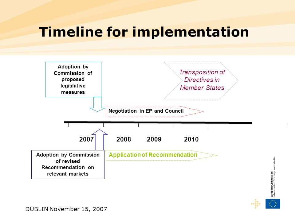 DUBLIN November 15, 2007 Timeline for implementation Transposition of Directives in Member States Adoption by Commission of proposed legislative measures Adoption by Commission of revised Recommendation on relevant markets Negotiation in EP and Council 2010 Application of Recommendation