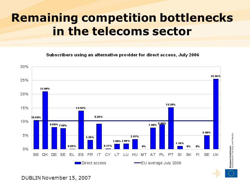 DUBLIN November 15, 2007 Remaining competition bottlenecks in the telecoms sector