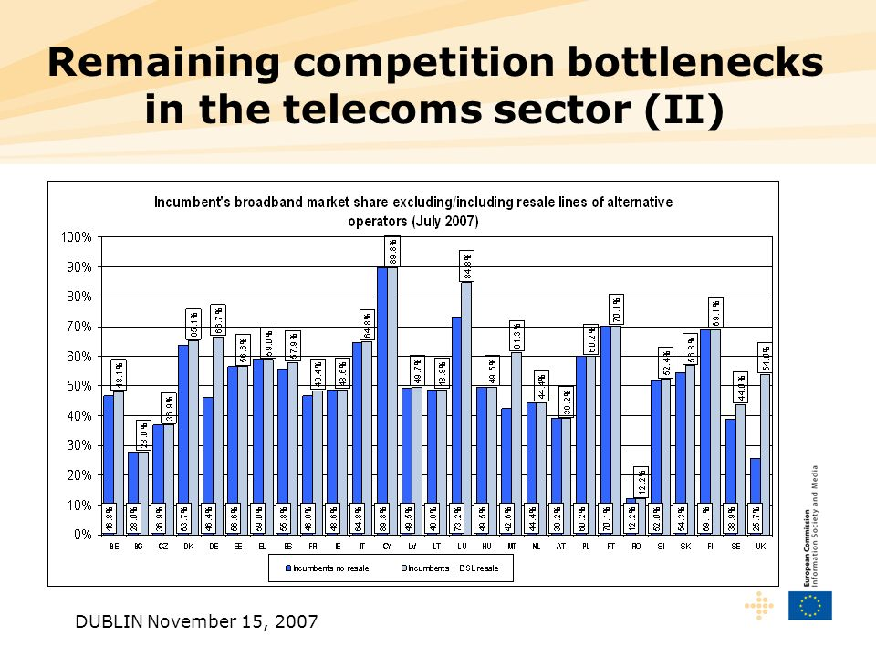 DUBLIN November 15, 2007 Remaining competition bottlenecks in the telecoms sector (II)