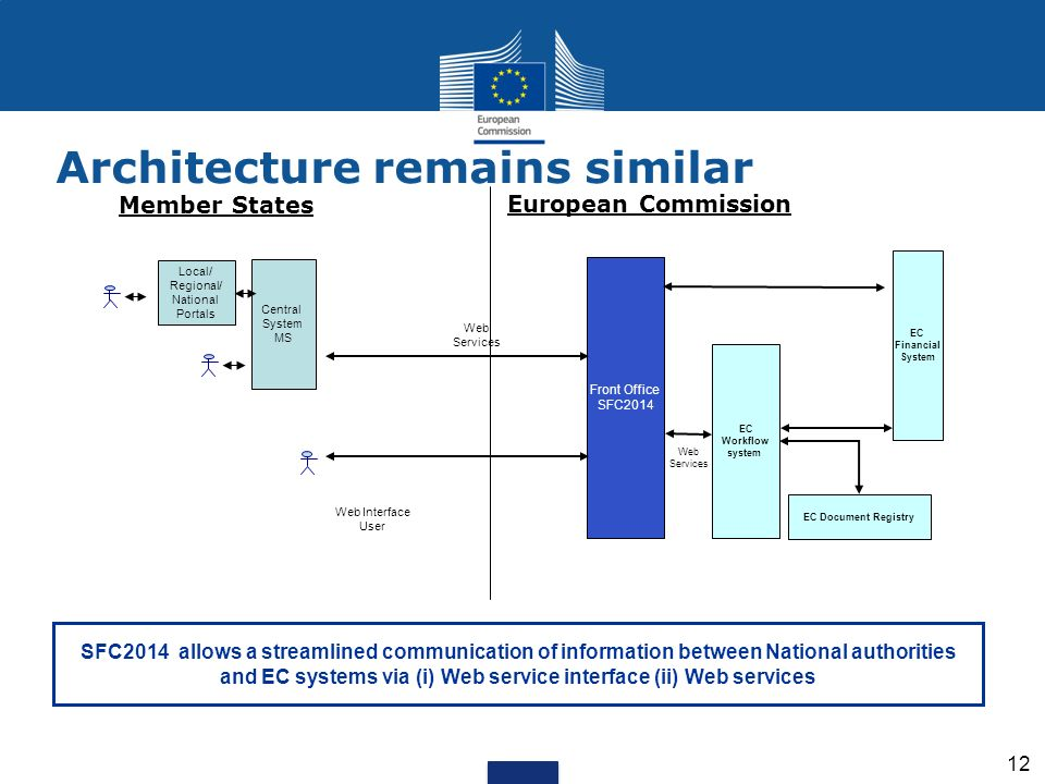 Member States Local/ Regional/ National Portals Central System MS European Commission Web Interface User Web Services Front Office SFC2014 EC Workflow